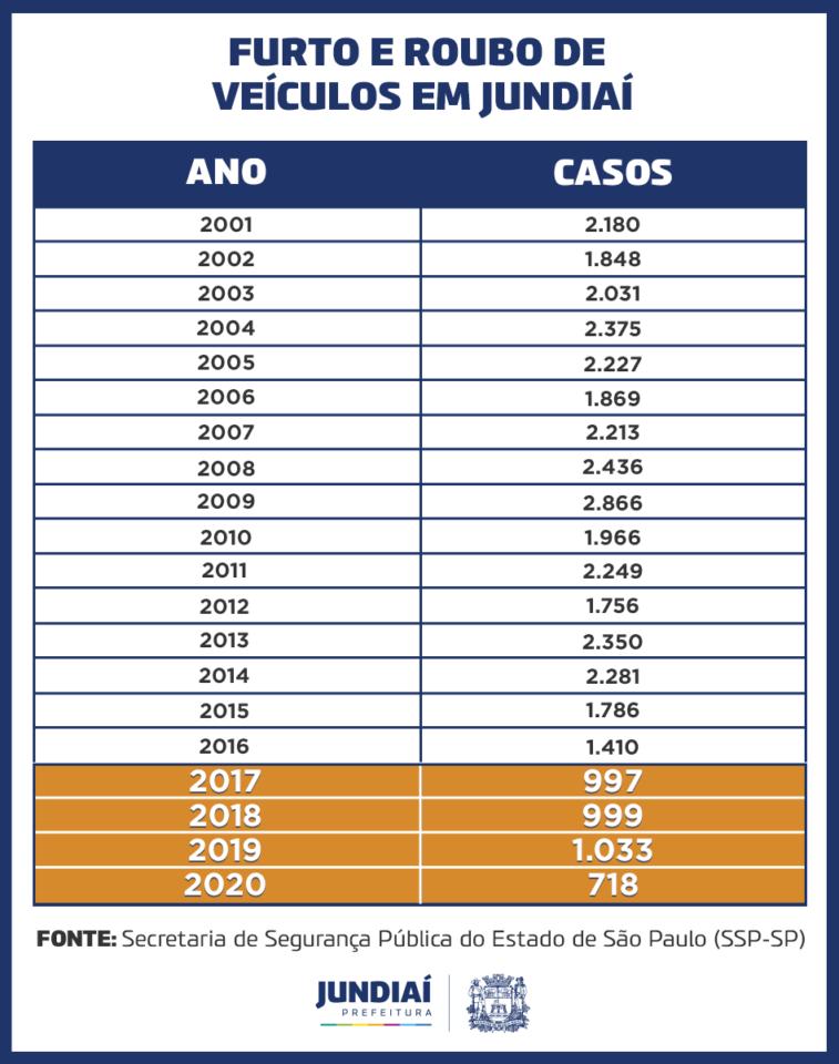 Tabela com números de furtos e roubos de veículos em Jundiaí