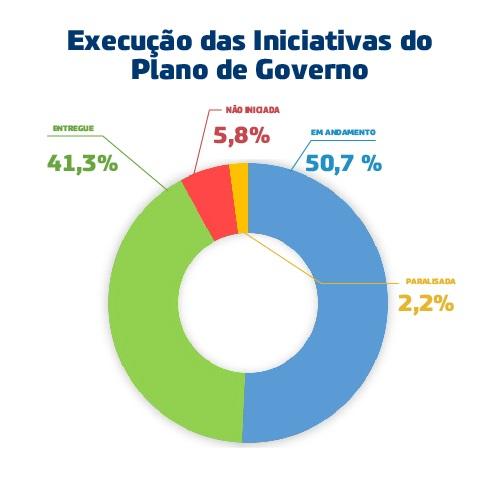 Gráfico da execução das iniciativas de plano de governo